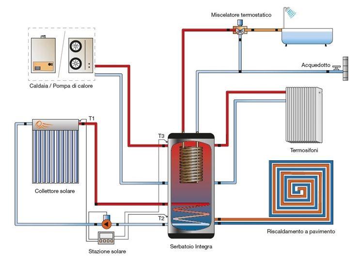 Istruzioni lavaggio impianto riscaldamento impianti a for Disegno impianto riscaldamento a termosifoni